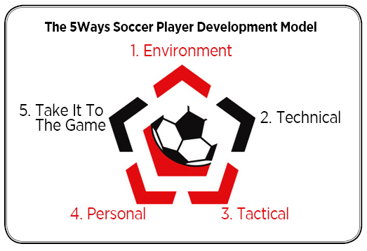 5Ways Soccer Player Development Model